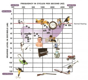 Audiogram hearing sounds and noises